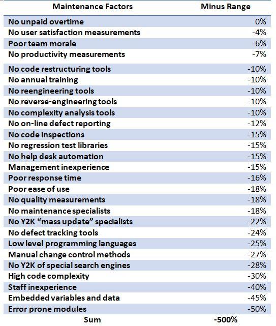 Maintenance Factors - Minus