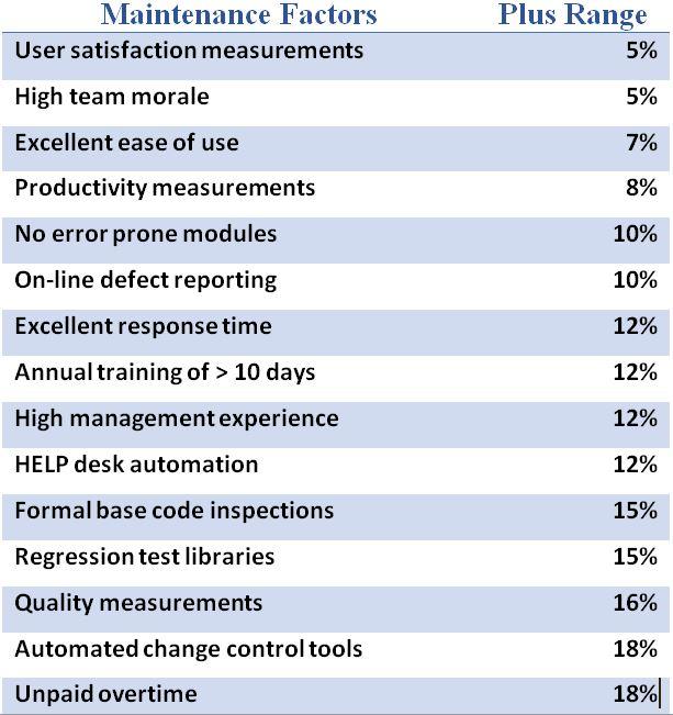 Maintenance Factors - Plus